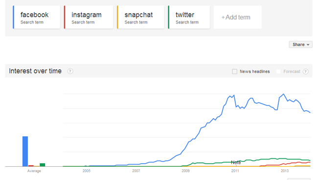 social-chart